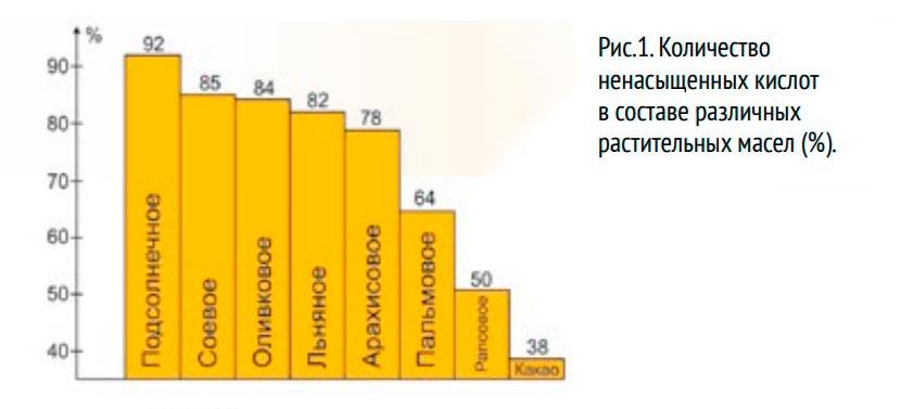 Количество ненасыщенных кислот в составе различных растительных масел