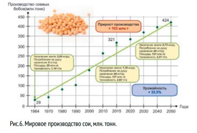 Мировое производство сои