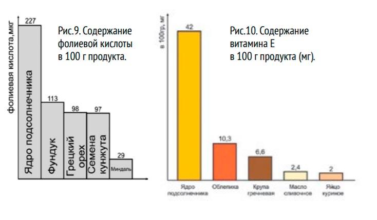 Содержание фолиевой кислоты и витамина Е