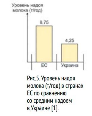 уровень надоя молока в странах ЕС по сравнению со с Украиной