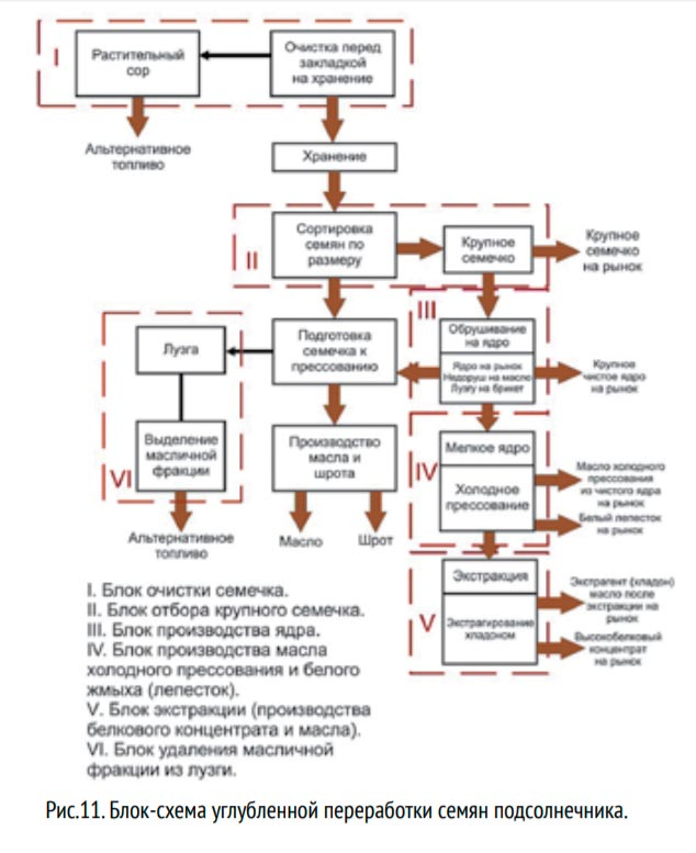 блок схема переработки семян подсолнечника