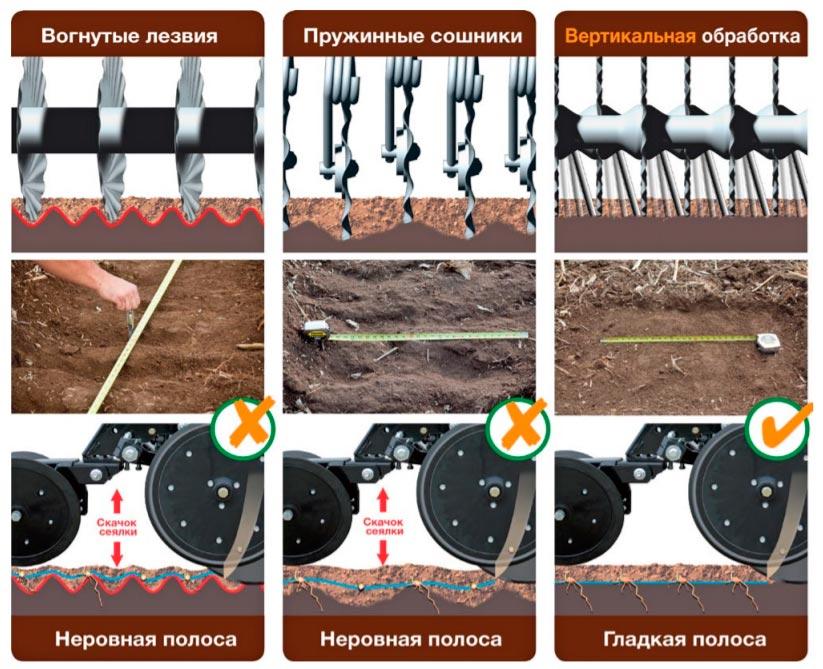 вертикальная обработка почвы2