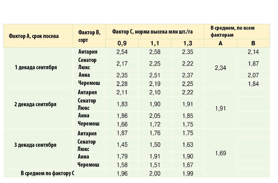 Урожайность зерна сортов озимого рапса в зависимости от сроков сева