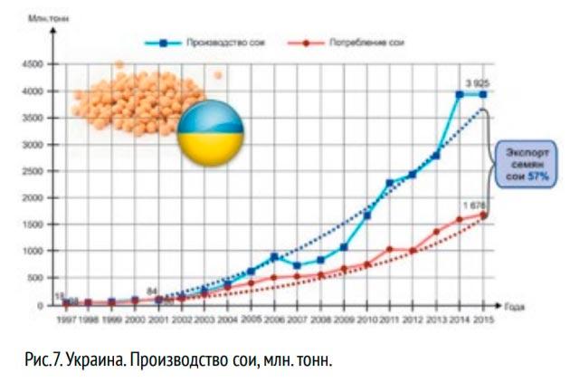 производство сои в Украине