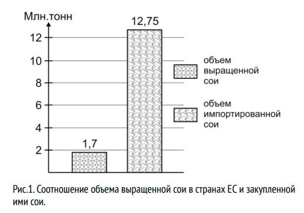 соотношение объема выращенной сои в странах ЕС и закупленной ими сои
