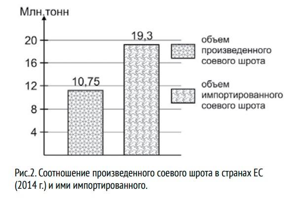 соотношение произведенного соевого шрота в странах ЕС2014 и ими импортированного