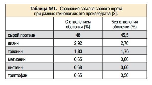 сравнение состава соевого шрота