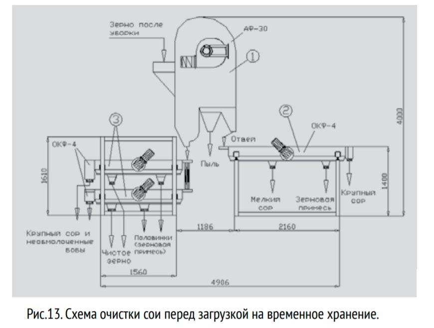 схема очистки перед загрузкой на хранение