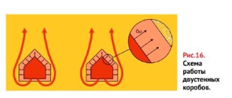 схема работы двустенных коробов