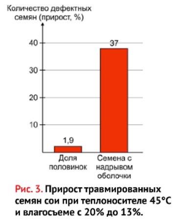 прирост травмированных семян сои при теплоносителе 45 С и влагосъеме с 20% до 13%