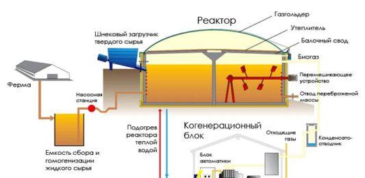 получение биогаза